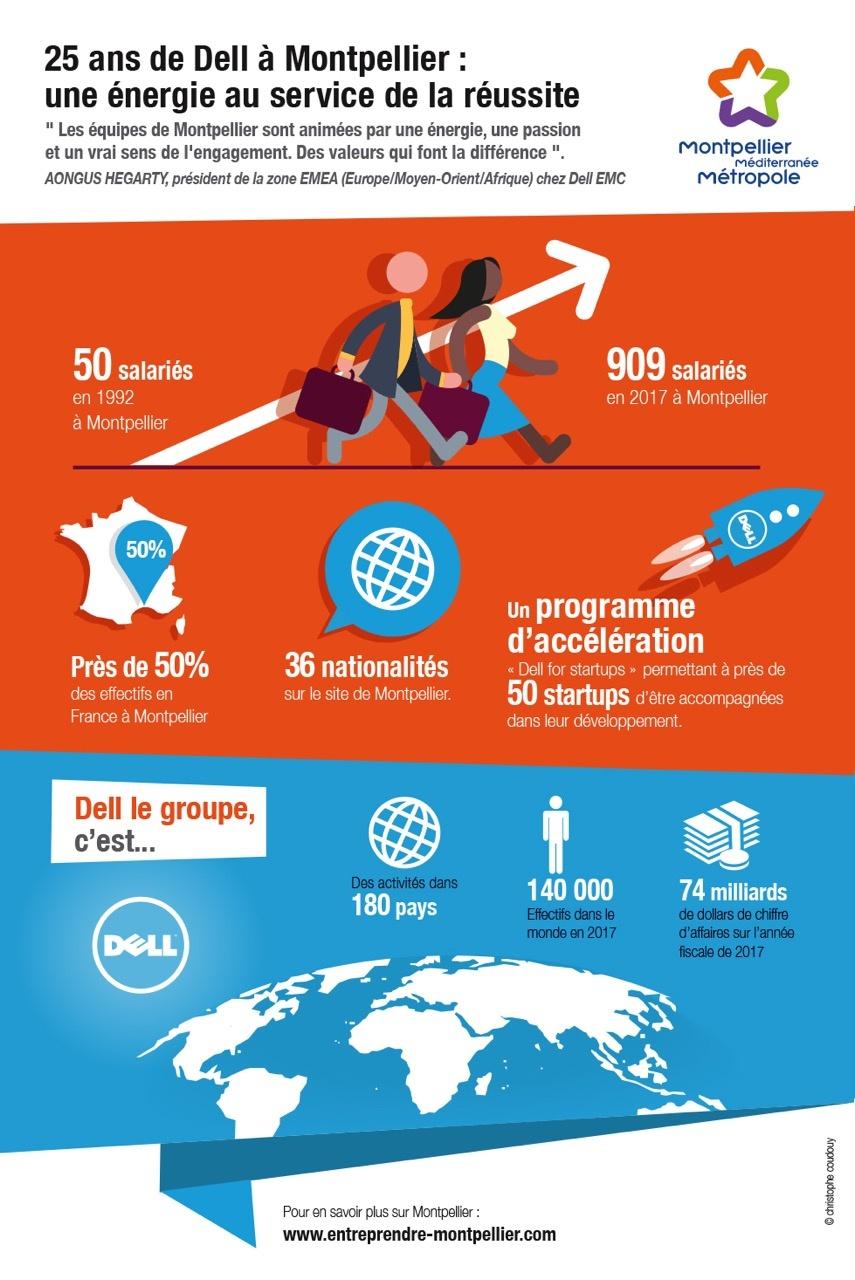25 ans de Dell à Montpellier : une énergie au service de la réussite