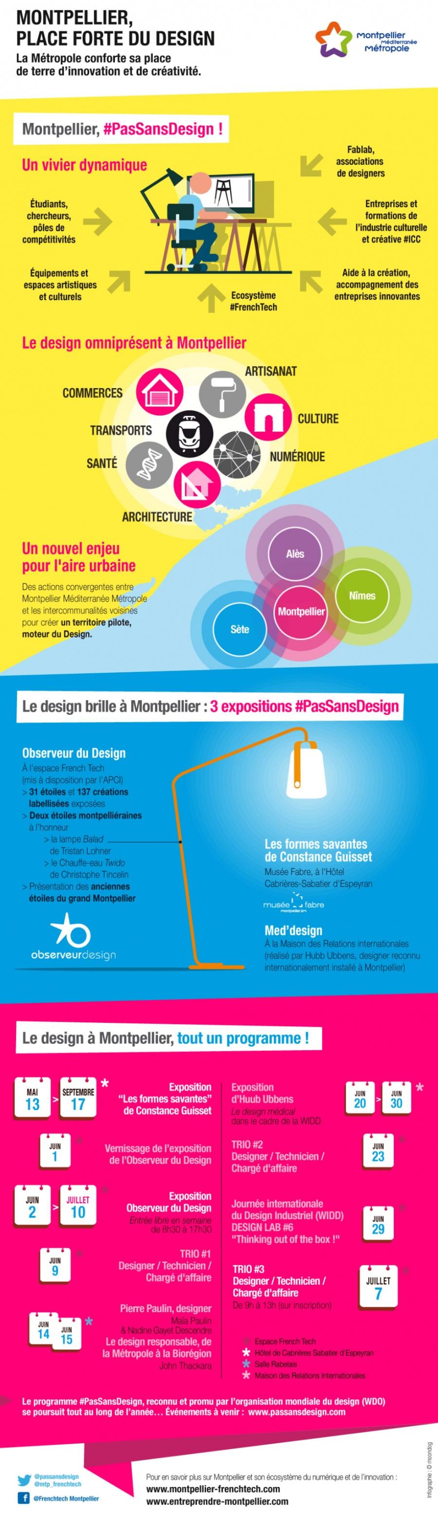 Montpellier, place forte du design