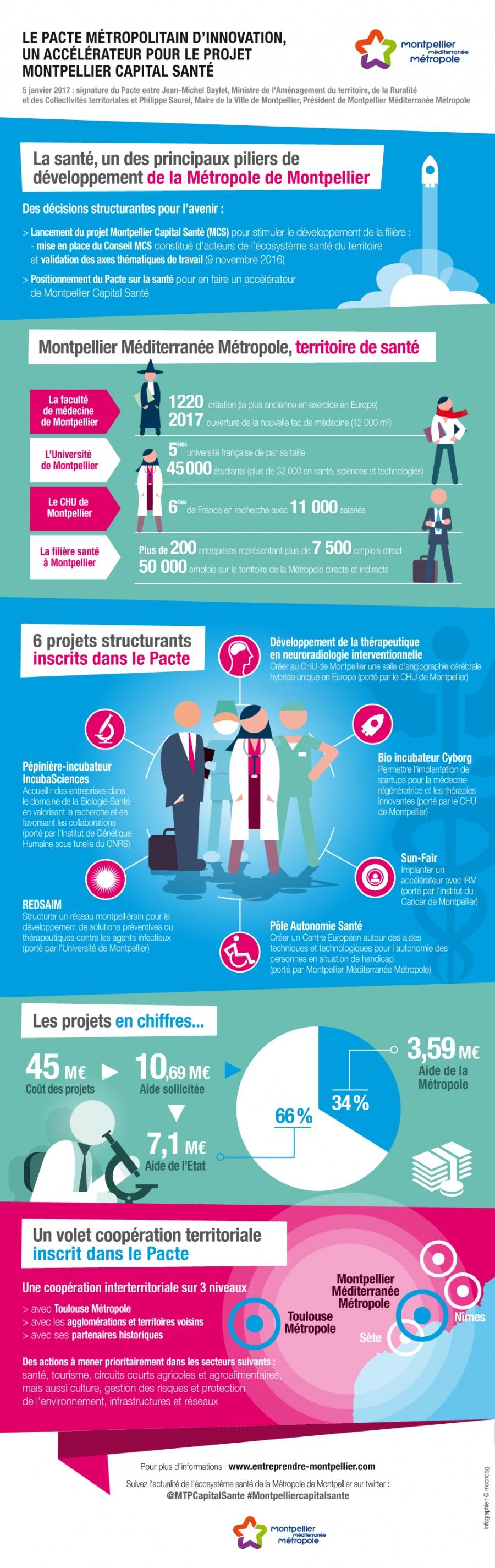 Découvrez le Pacte Etat Métropole de Montpellier Capital Santé en image.